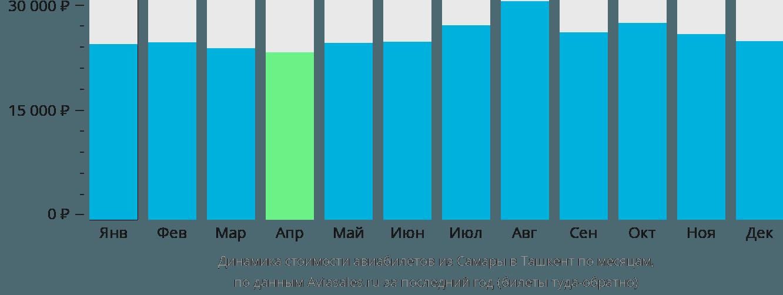Динамика стоимости авиабилетов из Самары в Ташкент по месяцам