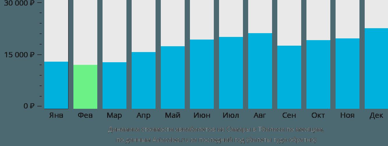 Динамика стоимости авиабилетов из Самары в Тбилиси по месяцам
