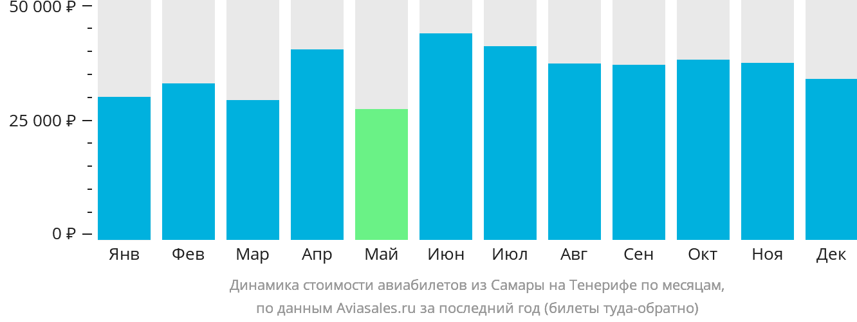 Динамика стоимости авиабилетов из Самары на Тенерифе по месяцам