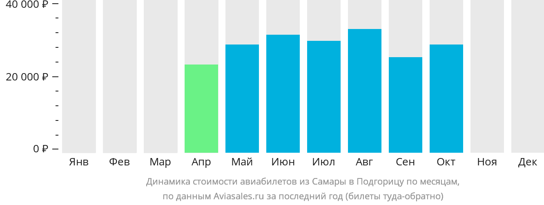 Динамика стоимости авиабилетов из Самары в Подгорицу по месяцам
