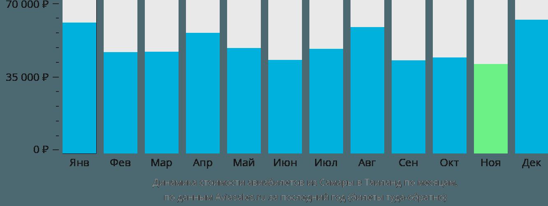 Динамика стоимости авиабилетов из Самары в Таиланд по месяцам