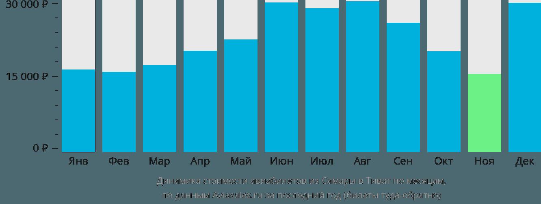 Динамика стоимости авиабилетов из Самары в Тиват по месяцам
