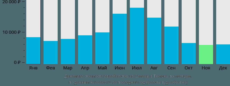 Динамика стоимости авиабилетов из Самары в Тюмень по месяцам