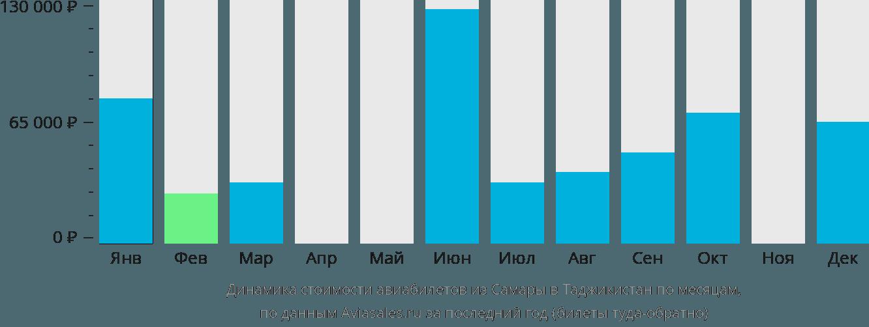 Динамика стоимости авиабилетов из Самары в Таджикистан по месяцам