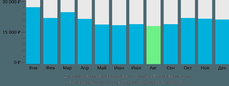 Динамика стоимости авиабилетов из Самары в Таллин по месяцам