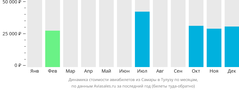 Динамика стоимости авиабилетов из Самары в Тулузу по месяцам