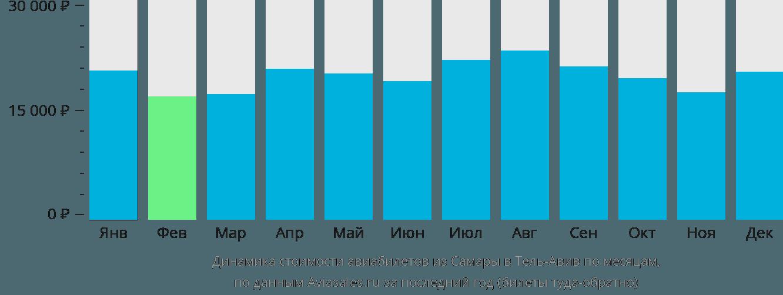 Динамика стоимости авиабилетов из Самары в Тель-Авив по месяцам