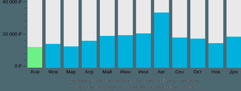 Динамика стоимости авиабилетов из Самары в Томск по месяцам