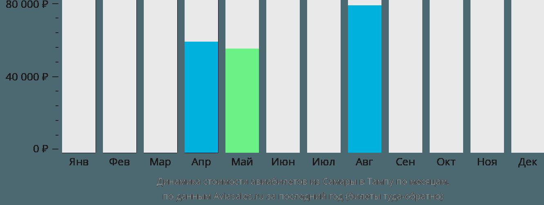 Динамика стоимости авиабилетов из Самары в Тампу по месяцам