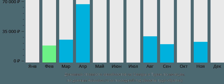 Динамика стоимости авиабилетов из Самары в Турин по месяцам