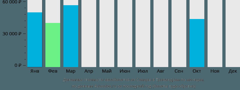 Динамика стоимости авиабилетов из Самары в Тривандрам по месяцам