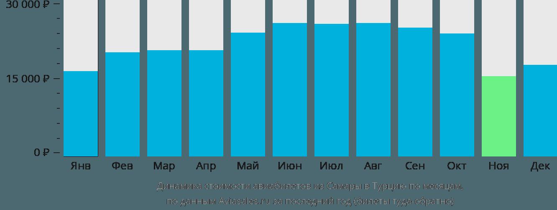 Динамика стоимости авиабилетов из Самары в Турцию по месяцам