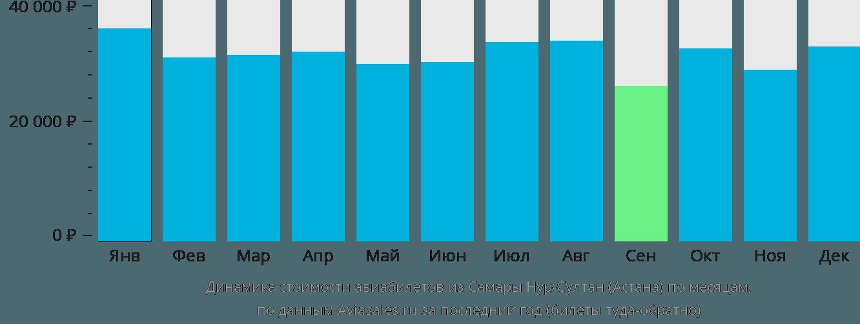 Динамика стоимости авиабилетов из Самары в Астану по месяцам