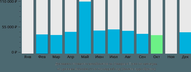 Динамика стоимости авиабилетов из Самары в Тунис по месяцам