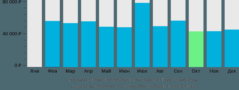 Динамика стоимости авиабилетов из Самары в Токио по месяцам