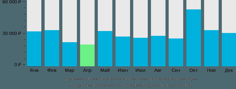 Динамика стоимости авиабилетов из Самары в Украину по месяцам