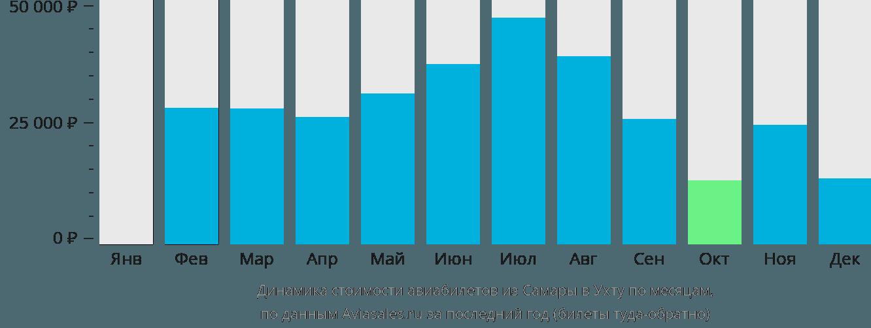 Динамика стоимости авиабилетов из Самары в Ухту по месяцам