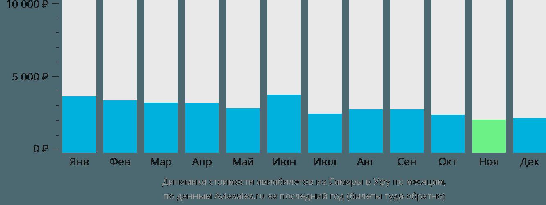 Динамика стоимости авиабилетов из Самары в Уфу по месяцам