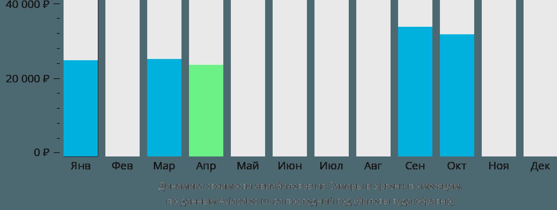 Динамика стоимости авиабилетов из Самары в Ургенч по месяцам