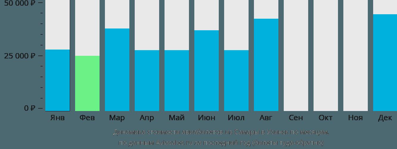 Динамика стоимости авиабилетов из Самары в Усинск по месяцам
