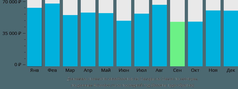 Динамика стоимости авиабилетов из Самары на Самуи по месяцам