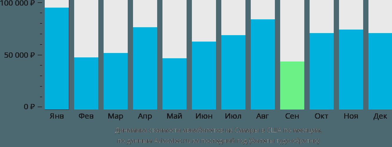Динамика стоимости авиабилетов из Самары в США по месяцам