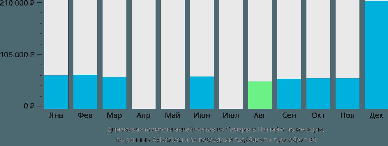 Динамика стоимости авиабилетов из Самары в Паттайю по месяцам
