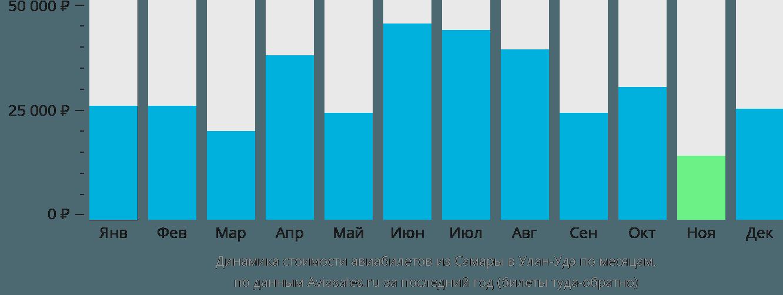 Динамика стоимости авиабилетов из Самары в Улан-Удэ по месяцам