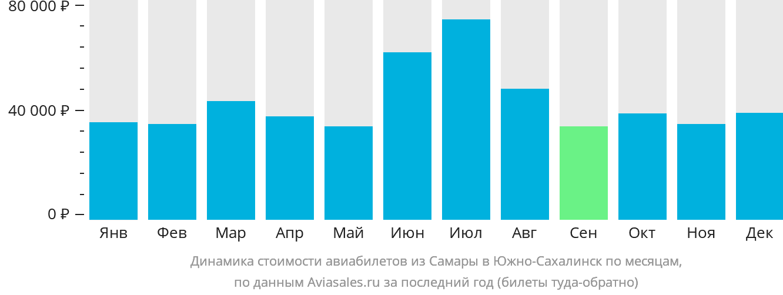 Динамика стоимости авиабилетов из Самары в Южно-Сахалинск по месяцам