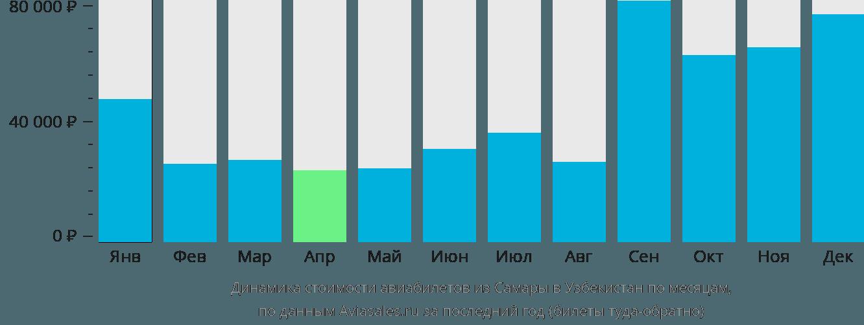 Динамика стоимости авиабилетов из Самары в Узбекистан по месяцам