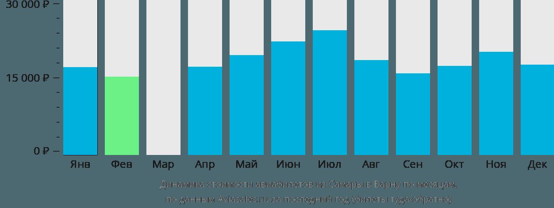Динамика стоимости авиабилетов из Самары в Варну по месяцам