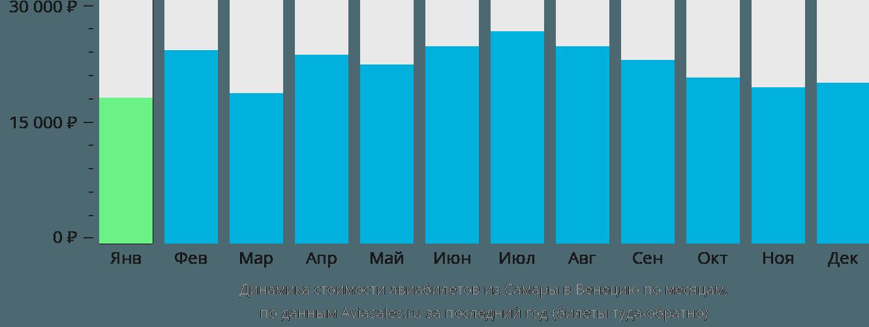 Динамика стоимости авиабилетов из Самары в Венецию по месяцам