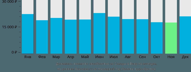 Динамика стоимости авиабилетов из Самары в Вену по месяцам