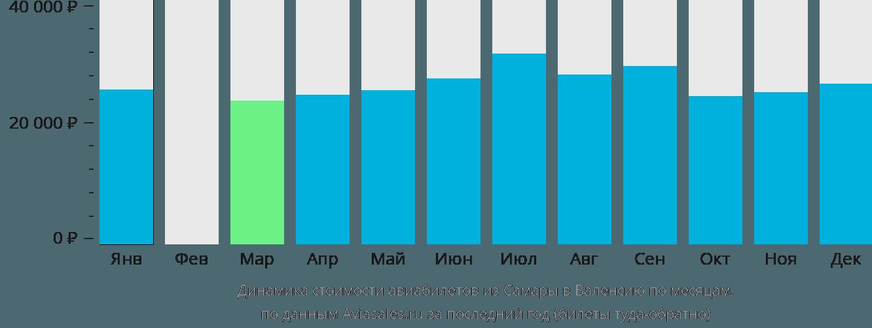 Динамика стоимости авиабилетов из Самары в Валенсию по месяцам