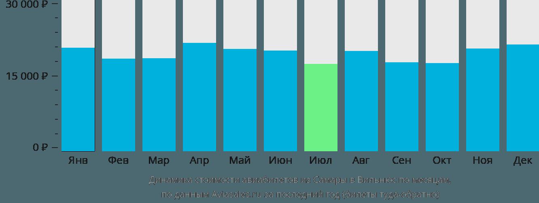 Динамика стоимости авиабилетов из Самары в Вильнюс по месяцам