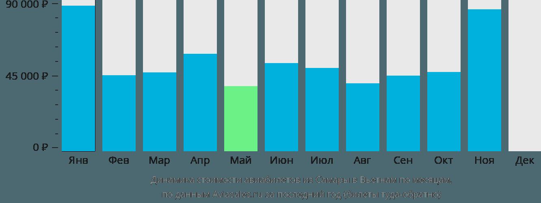Динамика стоимости авиабилетов из Самары в Вьетнам по месяцам