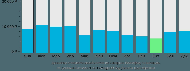 Динамика стоимости авиабилетов из Самары в Волгоград по месяцам