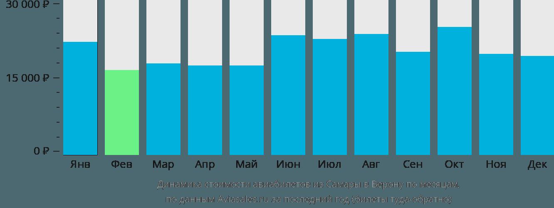 Динамика стоимости авиабилетов из Самары в Верону по месяцам