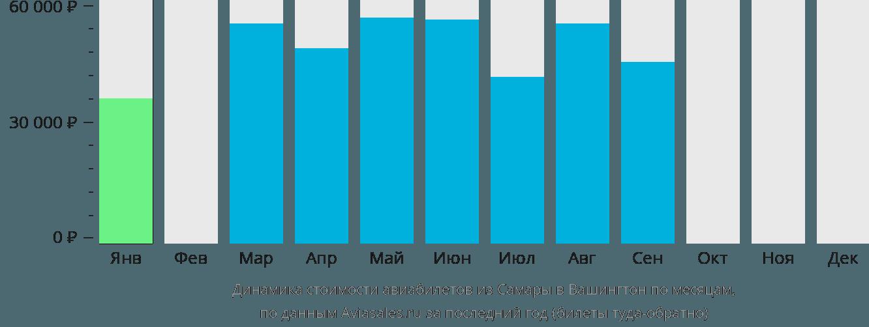 Динамика стоимости авиабилетов из Самары в Вашингтон по месяцам