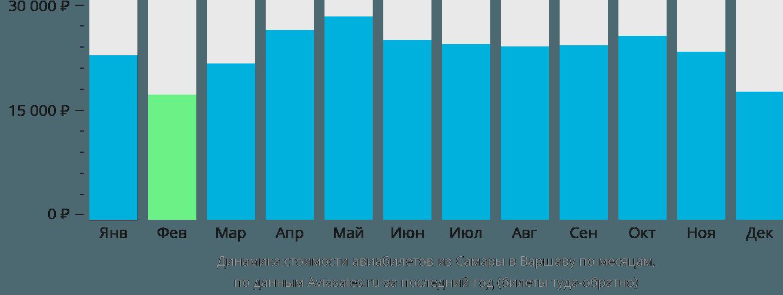 Динамика стоимости авиабилетов из Самары в Варшаву по месяцам