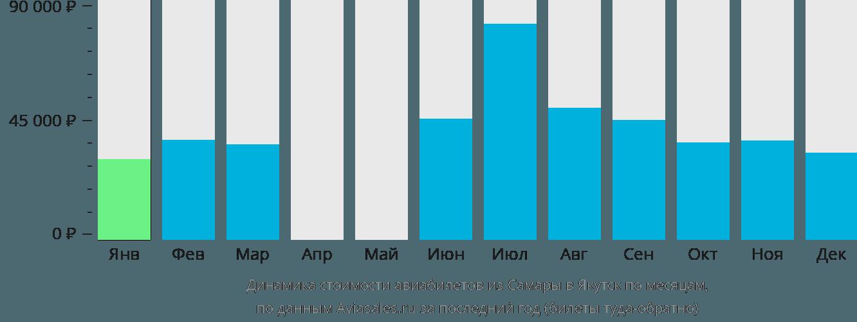 Динамика стоимости авиабилетов из Самары в Якутск по месяцам