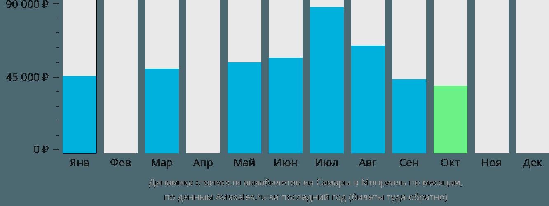 Динамика стоимости авиабилетов из Самары в Монреаль по месяцам