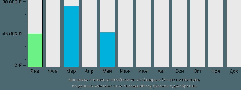 Динамика стоимости авиабилетов из Самары в Оттаву по месяцам