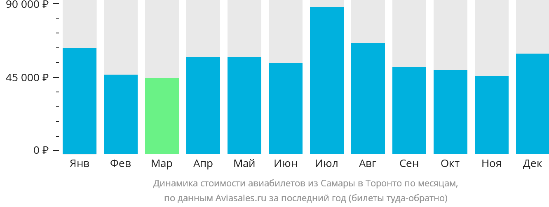 Динамика стоимости авиабилетов из Самары в Торонто по месяцам