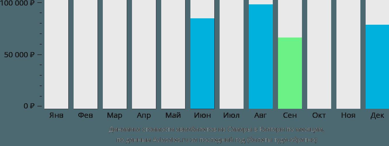 Динамика стоимости авиабилетов из Самары в Калгари по месяцам
