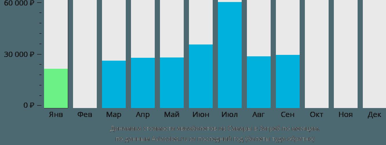 Динамика стоимости авиабилетов из Самары в Загреб по месяцам