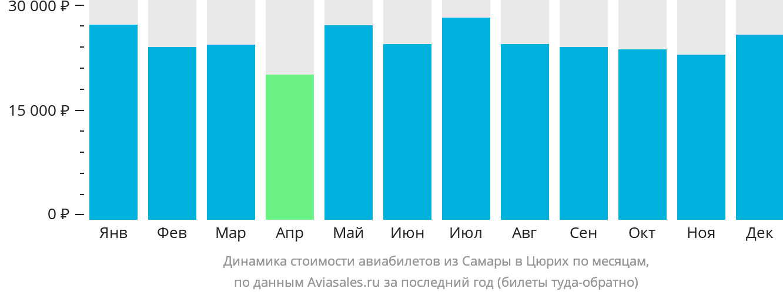 Динамика стоимости авиабилетов из Самары в Цюрих по месяцам