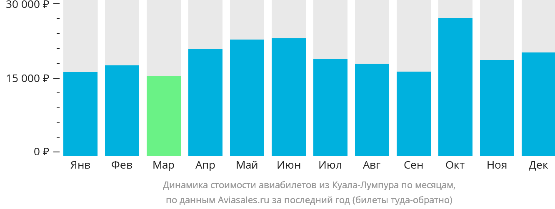 Динамика стоимости авиабилетов из Куала-Лумпура по месяцам