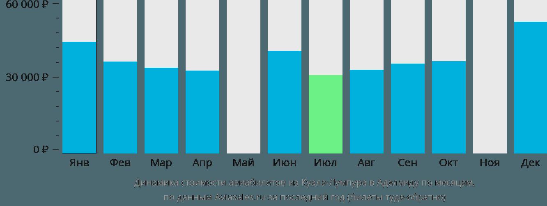 Динамика стоимости авиабилетов из Куала-Лумпура в Аделаиду по месяцам