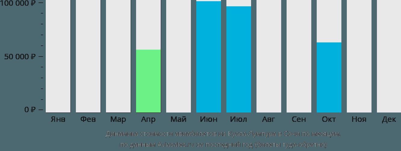 Динамика стоимости авиабилетов из Куала-Лумпура в Сочи  по месяцам